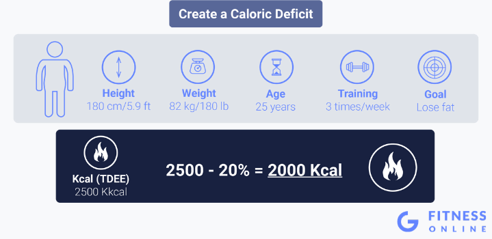 Create a Calorie Deficit