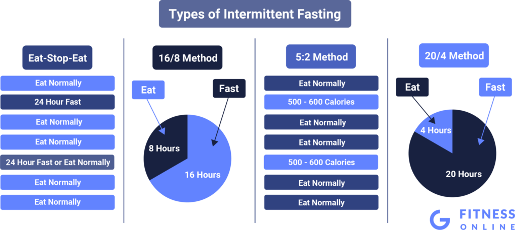 4 Types of Intermittent Fasting as a Diet Approach