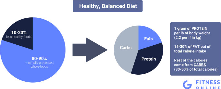 Healthy, Balanced Diet Guidelines